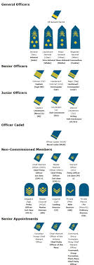 Air Force Structure Chart Canadian Military Rank Structure For The Air Force Navy And