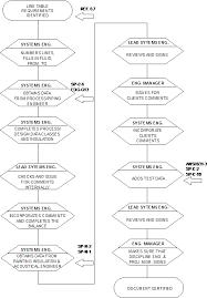 Cm Pe 002 Preparation Of Engineering Flow Diagrams And