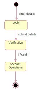 State Chart Diagram Online Obns Statechart Diagram Uml Tutorial For Beginners