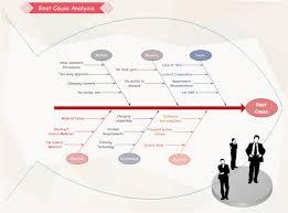 root cause analysis   free root cause analysis templatesroot cause analysis