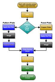 Printed Circuit Board Wikipedia