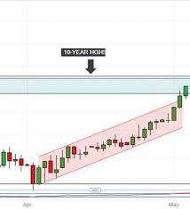 Nasdaq 10 Year Chart Asx 200 Technical Analysis Index Eyes 10 Yr Peaks As 6000