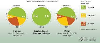 Ontario Hydro Peak Hours Chart North Bay Hydro
