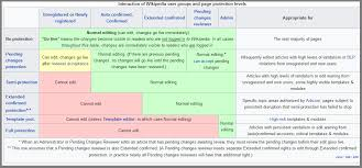 wikipedia article template why there is never a guarantee when editing wikipedia legalmorning