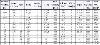I Beam Dimensions Chart Pdf Bedowntowndaytona Com