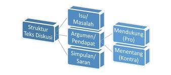 Salah satu contoh gamer profesional asal indonesia adalah justin atau yang dikenal dengan nama jess no limit. Teks Diskusi Pengertian Contoh Struktur Ciri Jenis