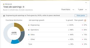 Linkedin Tesla Job Openings Chart Teslarati