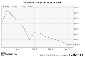 Snapchat Ipo Chart What Twitters Troubles Can Teach Snap Investors The
