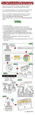 How The Real Time Bidding Rtb Ad Exchange Works
