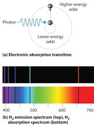 Emission Spectrum 6 3 Line Spectra And The Bohr Model Chemistry Libretexts