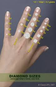 Educate Me I Dont Understand The Ring Size Carat Chart