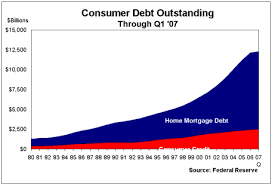 The Scariest Graph Ever Home Mortgage Debt And Consumer Credit