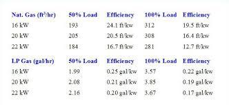 Fuel Consumption Comparison Chart Generac Fuel Consumption Chart Best Picture Of Chart