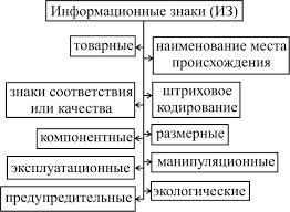 Реферат Маркировка и ее виды com Банк рефератов  Маркировка и ее виды
