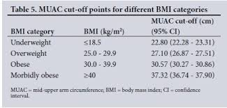 Bmi Categories Mid Upper Arm Circumference A Surrogate For Body Mass Index