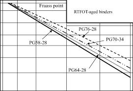 Bitumen Test Data Chart For Unaged Asphalt Binders
