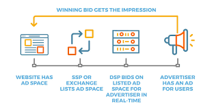 What Is Real Time Bidding Rtb Definition