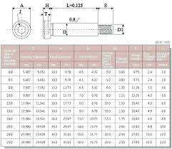 Metric To Standard Socket Chart Ccku Info