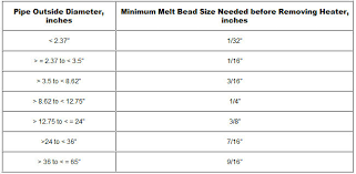 Sdr Poly Pipe Chart Hdpe Melt Procedure Recommended Procedure For Hdpe Fusion