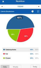 making sense of those pie charts