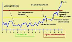 Smart Vibration Analysis Reliabilityweb A Culture Of