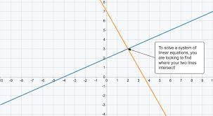 systems of equations word problems 1