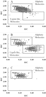 Journal Of Environmental Quality Using Alkaline Extraction To