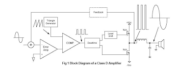 types of amplifiers and their circuits with working on simple amplifier schematic drawing for