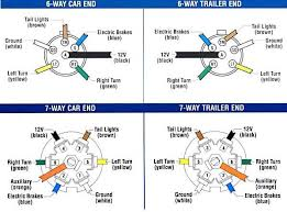 wiring diagram for trailer with electric brakes how to install a 7-Way Trailer Wiring Diagram wiring diagram for trailer with electric brakes trailer wiring and brake control wiring for towing trailers
