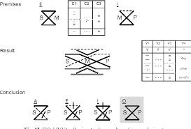 Venn Diagram Syllogism Figure 12 From Visualizing Syllogisms Category Pattern