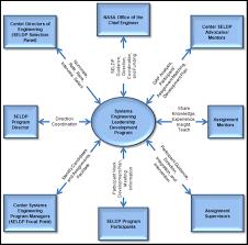seldp context diagram appel academy of program project seldp context diagram