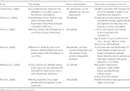 argumentative essay organization vs expository essay
