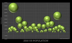 2010 Us Population By States Bubble Chart Visual Ly
