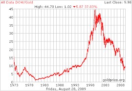 Gold Price Chart Since 2000 Gold September 2009