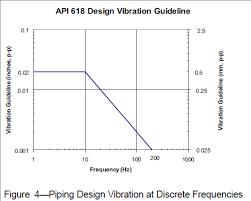 Piping Vibration Part 4 Limits For Piping Vibration