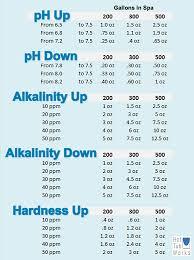 Spa Chemical Dosage Charts Hottubworks Blog