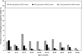 Comparison Of The Prevalence Of Underweight Low Weight For