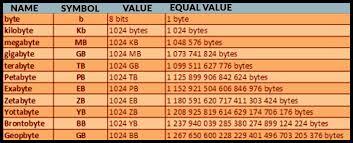 Bit Byte Kb Mb Gb Chart 51200 Kb Is How Many Mb