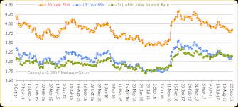15 Year Mortgage Rate Graph Best Mortgage In The World