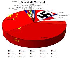 Chart World War Ii Casualties As A Percentage Of Each