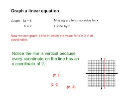 graph a linear equation graph 3x 6 missing a y term so solve for