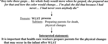 construction of a parent derived questionnaire to measure end of figure