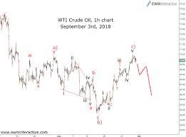 Wti Crude Oil And The Case Against Top Bottom Picking Ewm