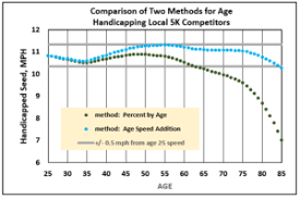Average 5k Time By Age Chart Age Handicap Data Analytics For Foot Races