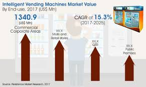 Bianchi Vending Machines Hack Beauteous Global Market Study On Intelligent Vending Machines Malls And