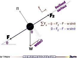 how to write a pair of equations from a free body diagram video 2 free body diagram generator at Free Body Diagrams