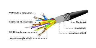 rca cable diagram wiring diagram sample rca cord wire diagram wiring diagram list rca cable connections rca cable diagram