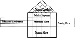 House Of Quality Chart House Of Quality Hoq Chart Download Scientific Diagram