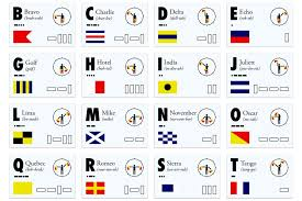 The nato phonetic alphabet, which uses a standardized set of codewords in order to refer to the letters in the english alphabet, is the most common type of as such, in the following article you will learn more about phonetic alphabets in general, and about the nato phonetic alphabet in particular. Infographic Nato Phonetic Alphabet Codes Signals Recoil Offgrid