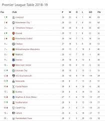 epl table fixtures results latest